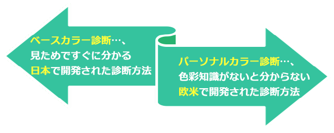 ベースカラー診断とは、見ためですぐに分かる日本で開発された診断方法